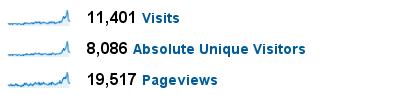Estadístiques - Dades de visites 2008