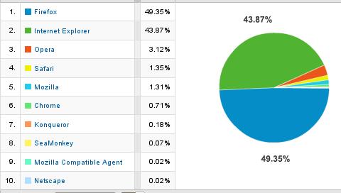 Estadístiques - Navegadors 2008