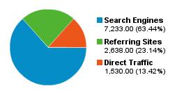 Estadístiques - Origen de les visites 2008