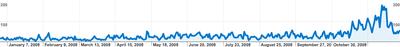 Estadístiques - Visites 2008