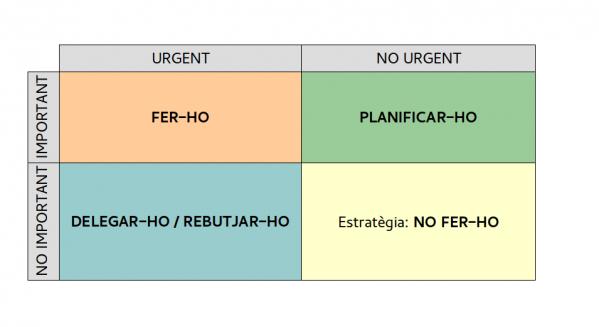 Planificació de tasques: Important vs Urgent
