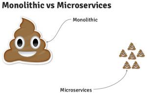Comparativa d'un sistema monolític a un basat en microserveis