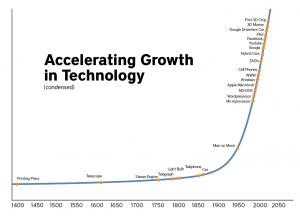 Creixement tecnològic durant l'edat moderna